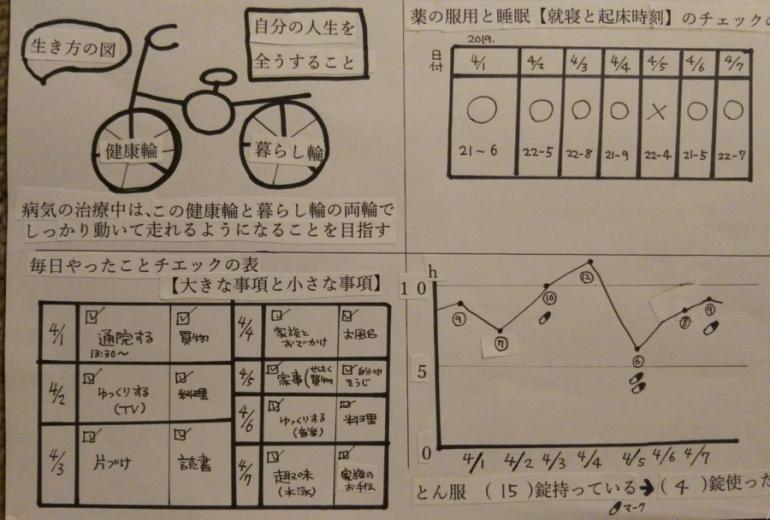夢のカルテ~診察を受ける技術(エッセイ&実用書サンプル)